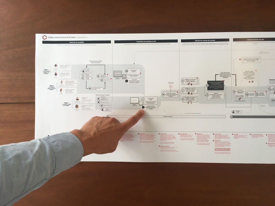 UX-Map