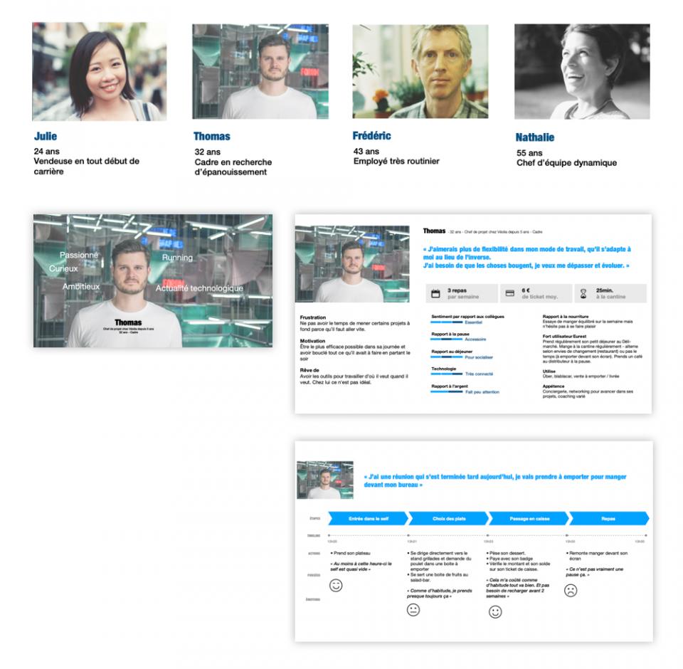 Recherche utilisateur et création de personas