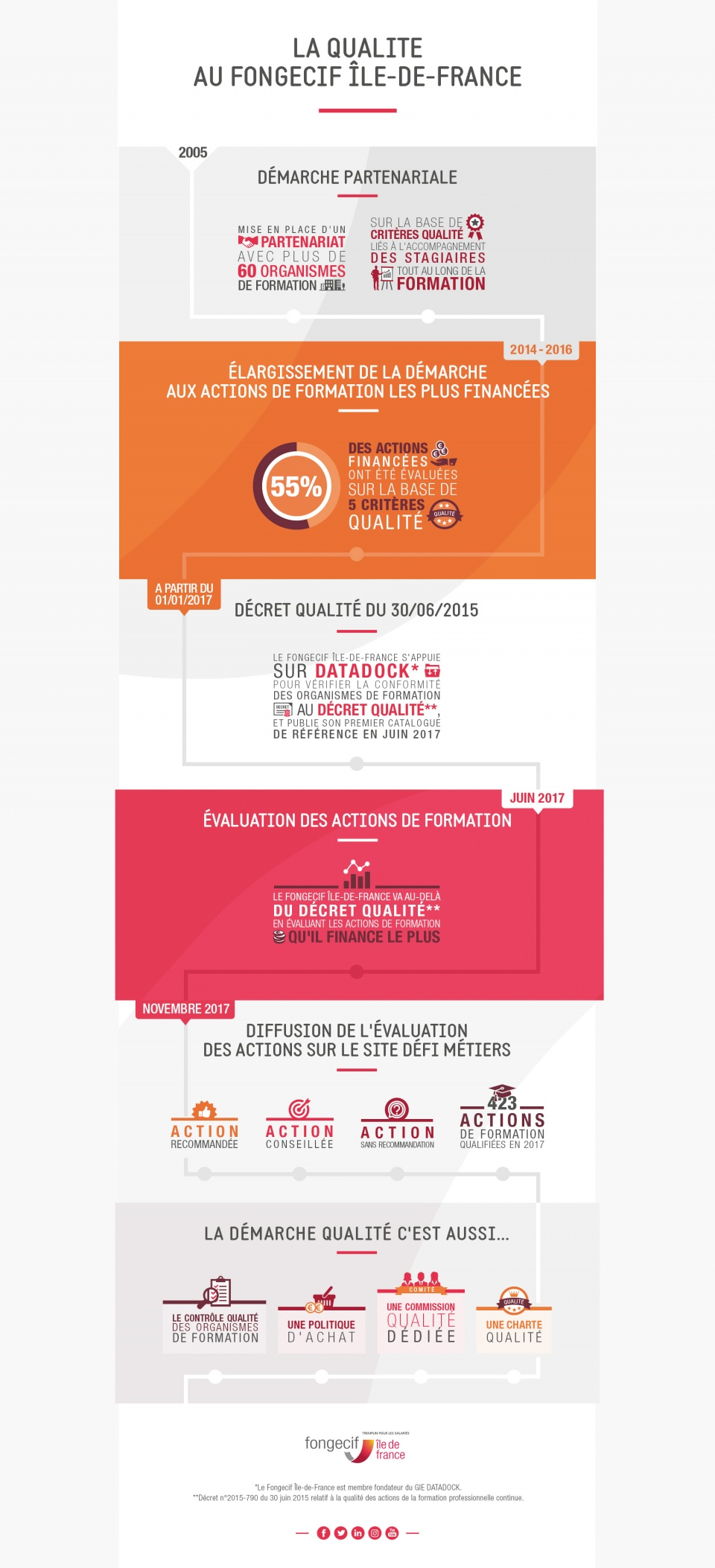Infographie Fongecif