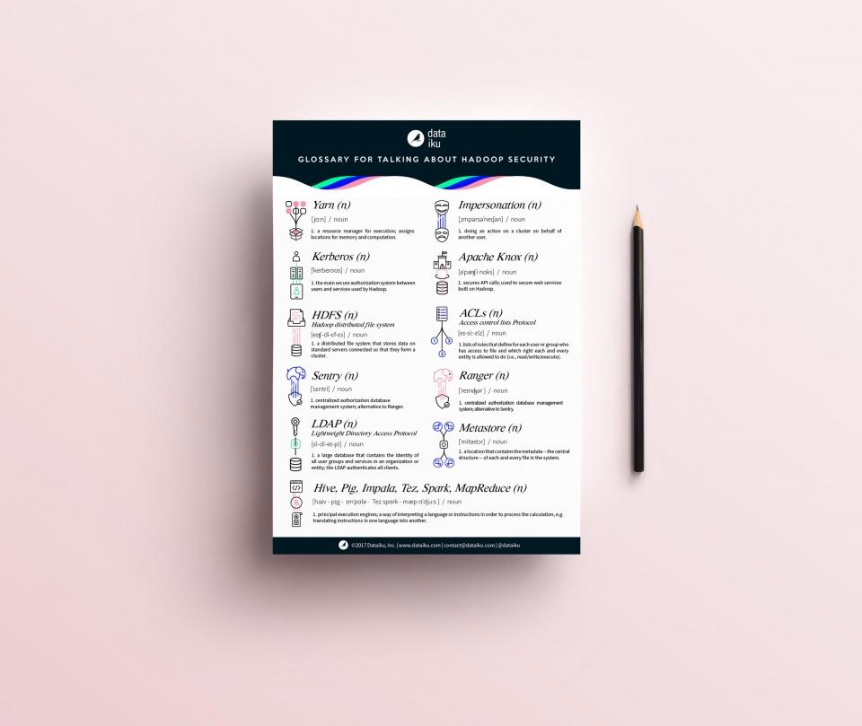 Illustration/Infographie - Glossaire des principaux termes relatifs à la technologie Hadoop.