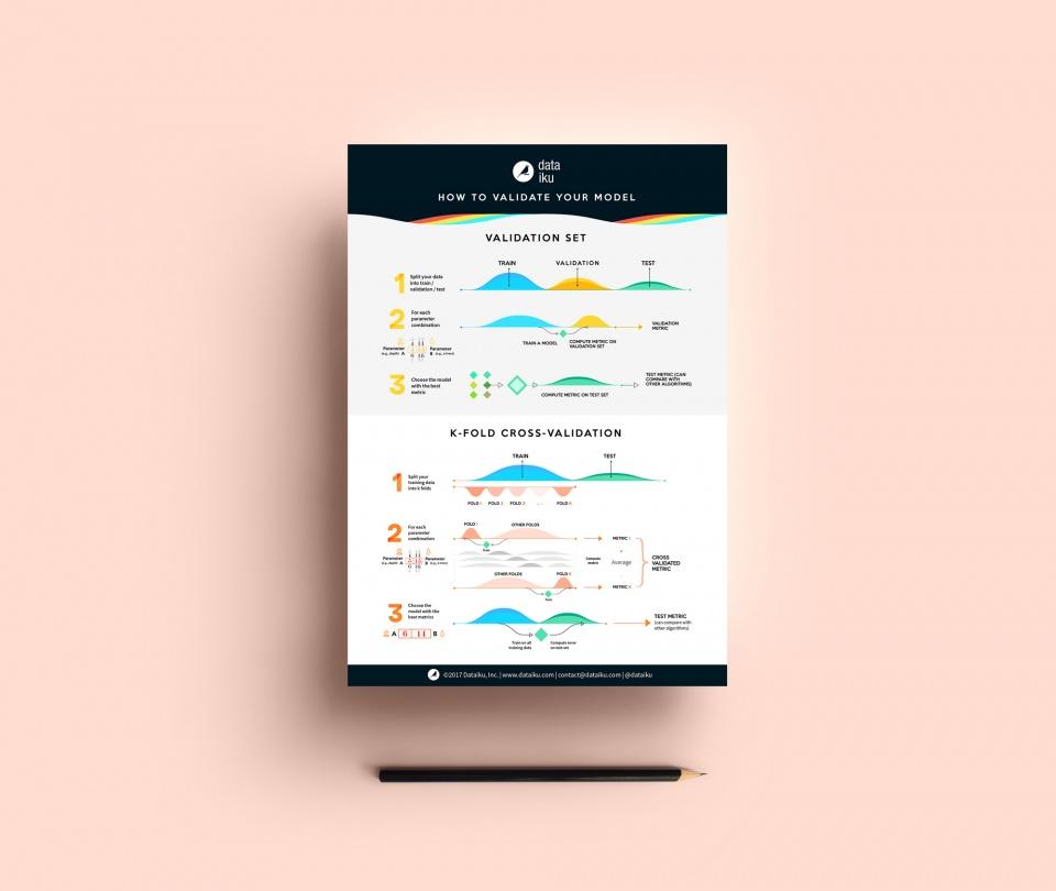 Illustration/Infographie - K-fold Validation