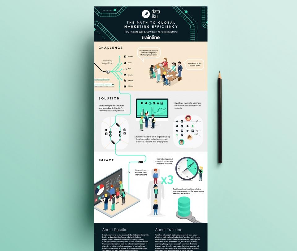 Illustration/infographie - Trainline x Dataiku