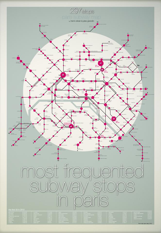 Quelles sont les stations les plus fréquentées de Paris ?