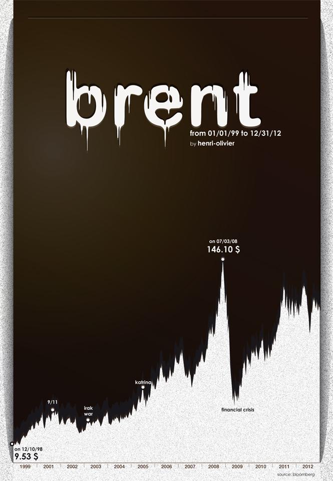 Evolution du cours du BRENT en 2012