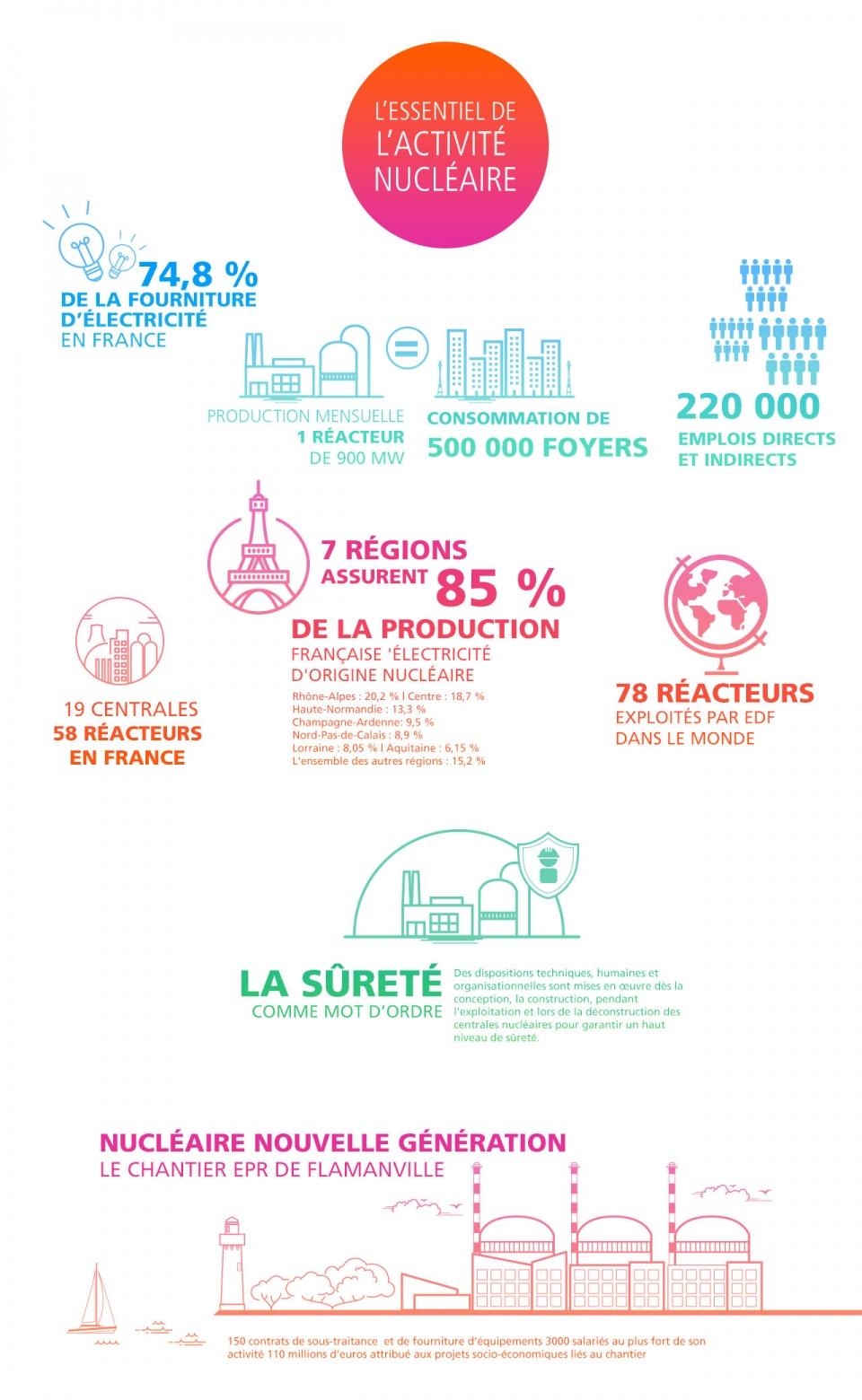Infographie EDF Nucléaire