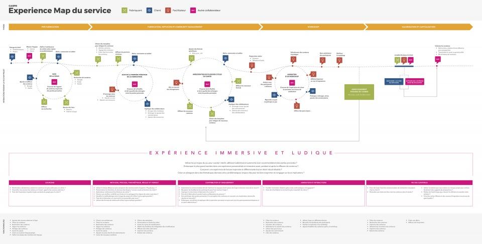 Carte de l'expérience de l'outil Caspr