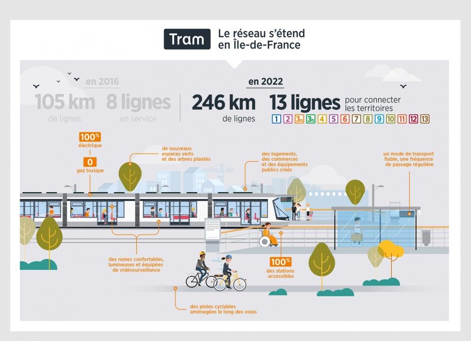 Infographies pour le tram d'Ile de France (dépliant)