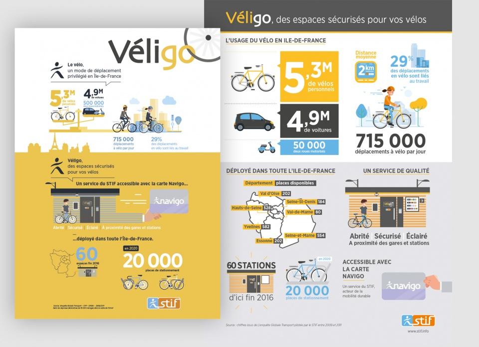Infographies pour t Véligo