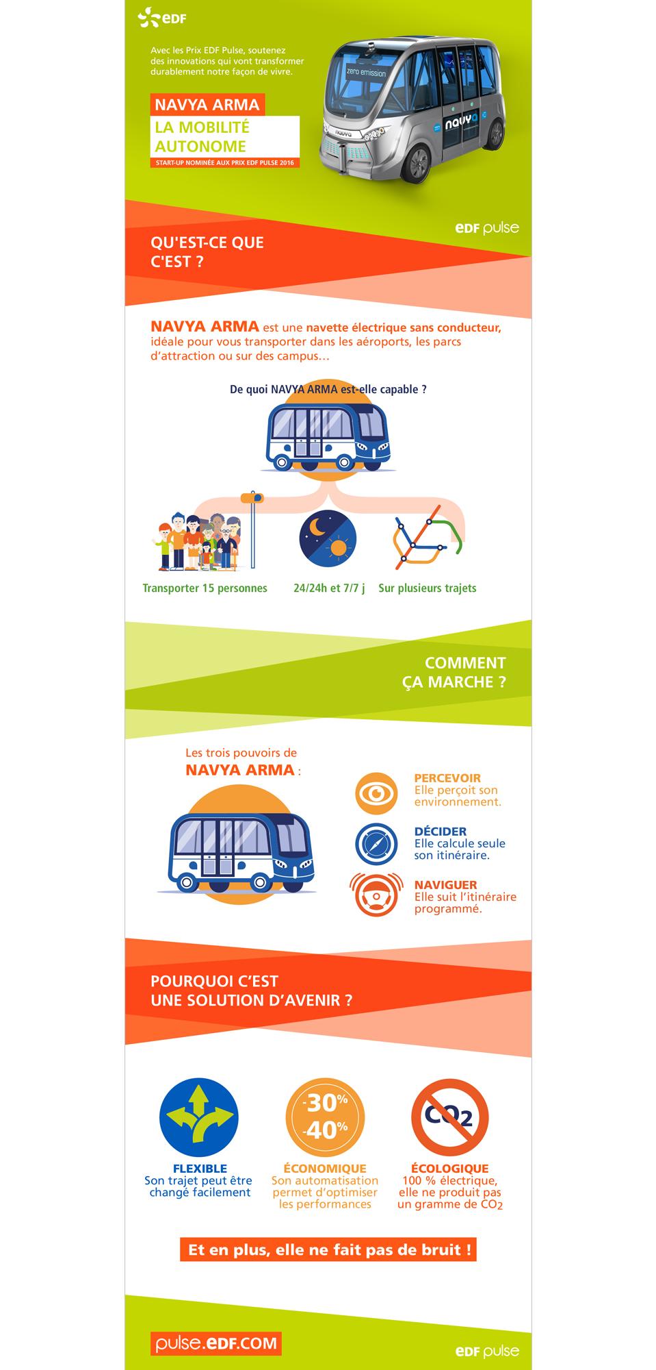 Dataviz - infographie EDF PULSE
