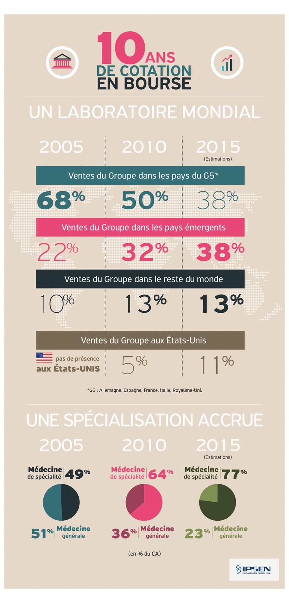 Infographies IPSEN