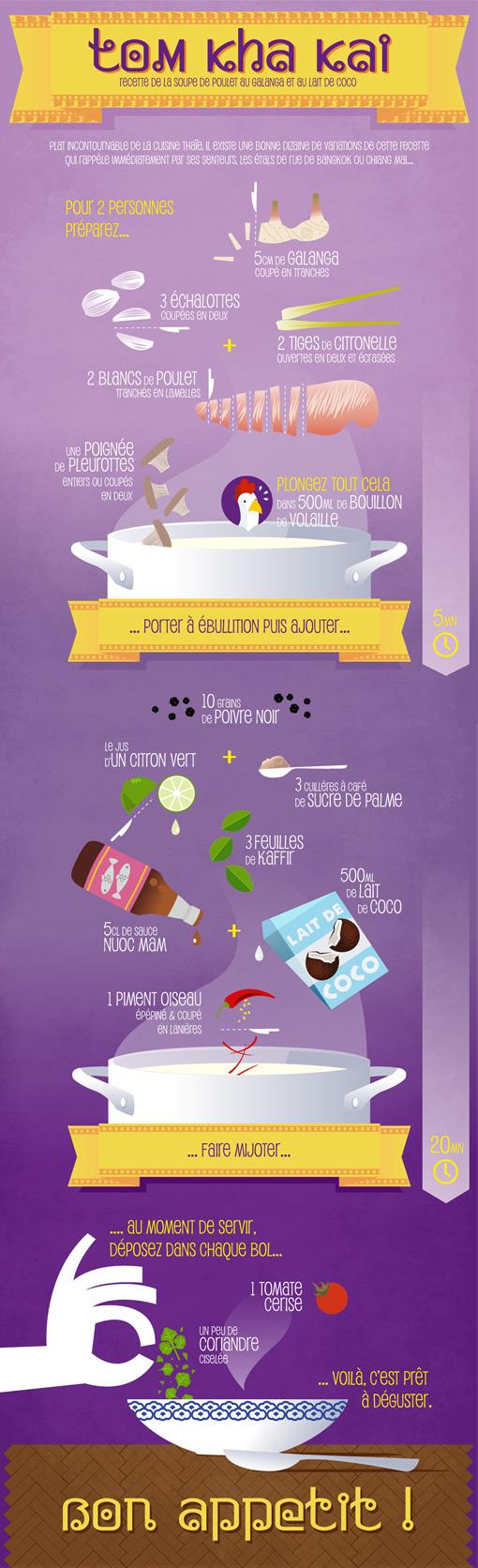 Infographie recette