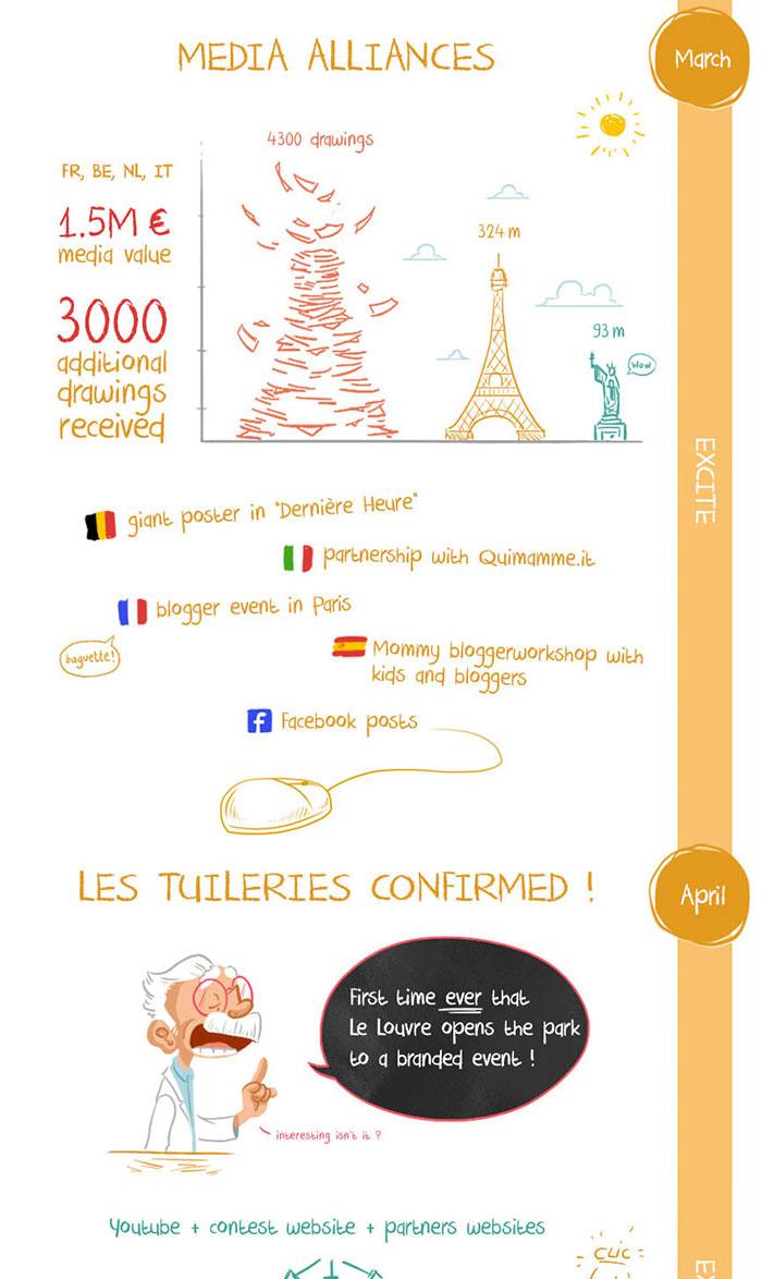 Infographic Château de l'Imagination