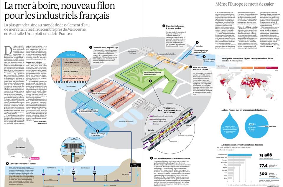 La plus grande usine de désalinisation d'eau de mer au monde