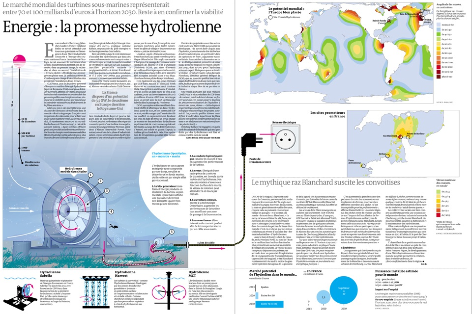 L'énergie maritime