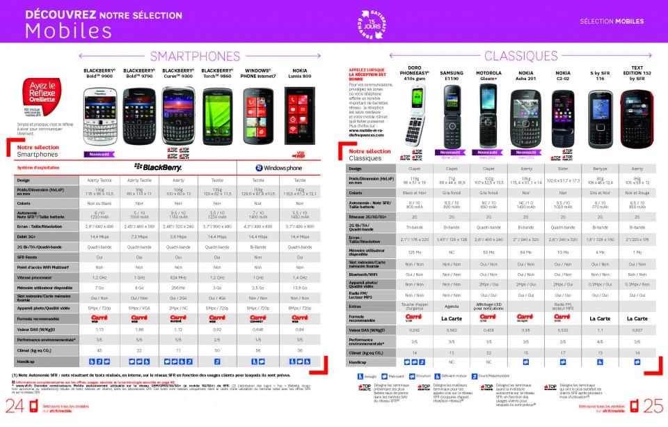 Catalogue de vente